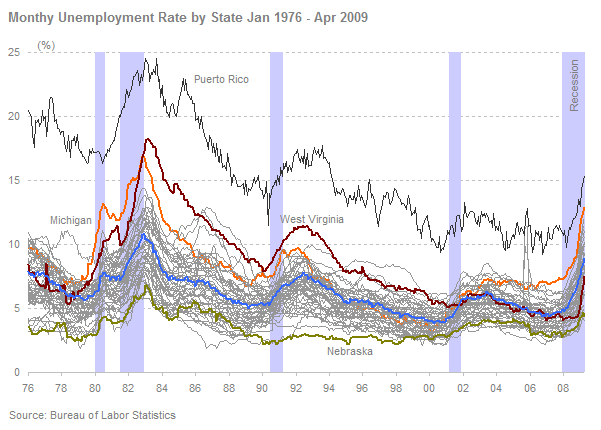 Unemplyment rate by state