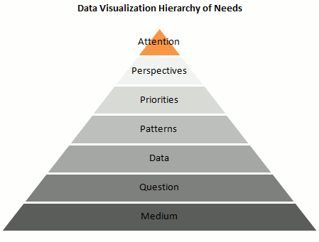 Data visualization hierarchy of needs