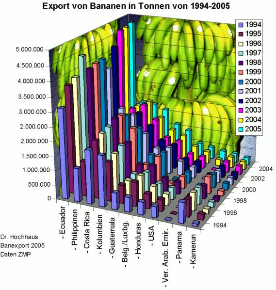 639px-Kühlschifffahrt_Bananen_Exporte_2007