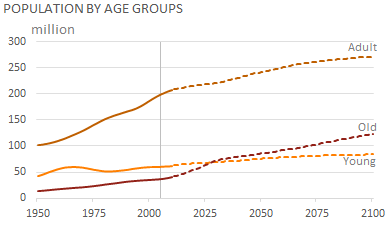 ep-us-population-age-group-1950-2100
