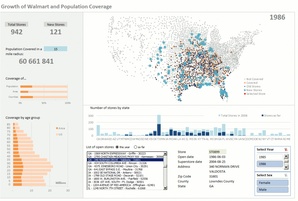 Excel dashboard with population and Walmart stores