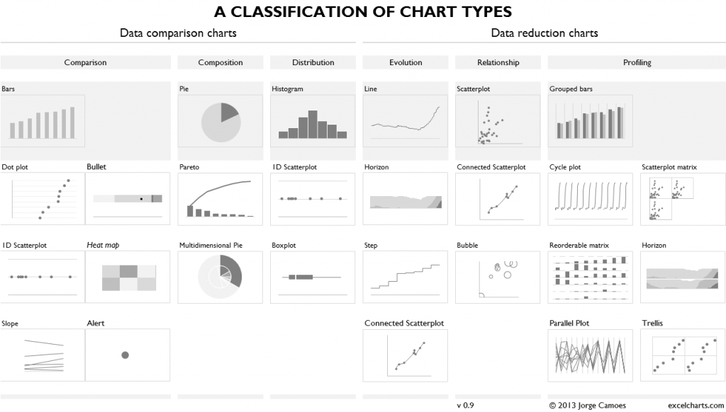 Classification chart types