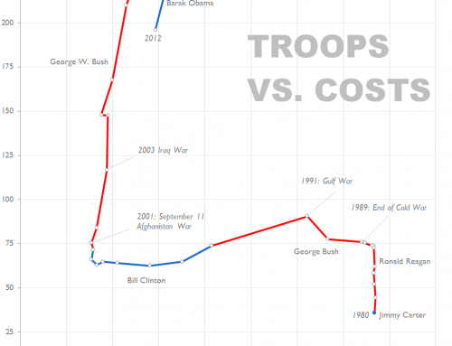 Chart redraw: Troops Vs. Cost (Time Magazine)