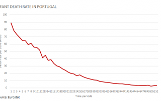 portugal-infant-death-rate