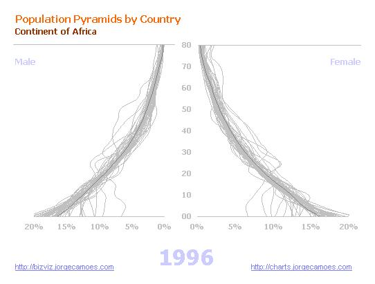 Population Pyramid Africa 1996