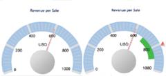 dundas_gauges