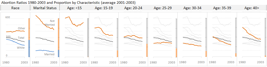 Abortion ratios 1980-2003 by race, marital status and age