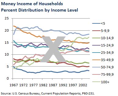 Monney Income - wrong chart
