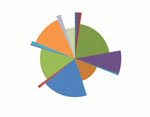 16 creative pie charts to spice up your next infographic the excel view larger image ccuart Images