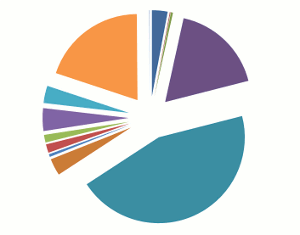 16 creative pie charts to spice up your next infographic - The ...