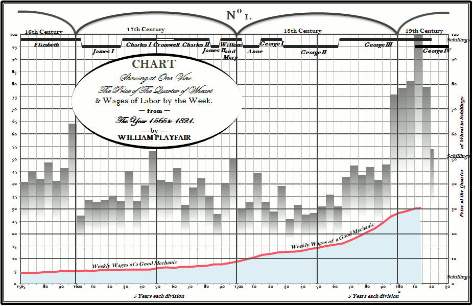 Excel charts meet william playfair view larger image william playfair wheat prices excel version ccuart Gallery