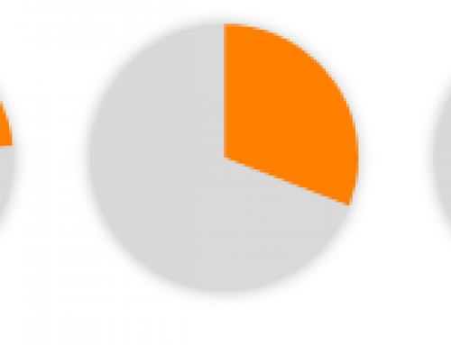 Finally revealed: the optimal number of categories in a pie chart