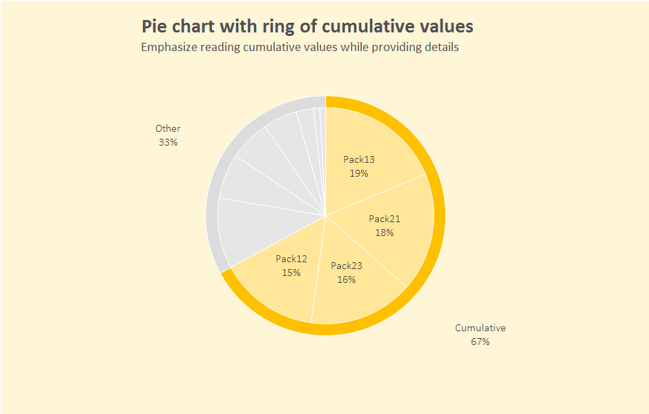 Excel chart: pie chart with cumulative outer ring