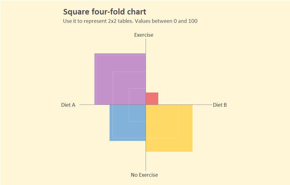 Excel chart: square four-fold chart