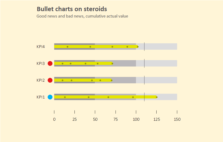Excel chart: bullet charts on steroids