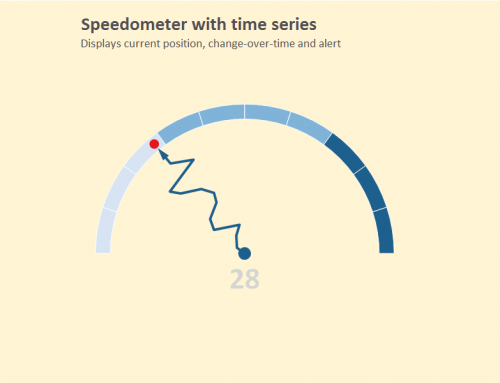 The drunken speedometer: the most dangerous chart alive