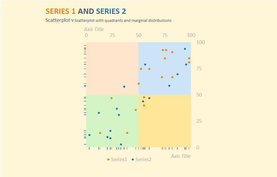 Excel chart: scatterplot with marginal distributions and quadrants