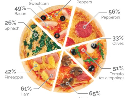 On alternative pizzas, pie charts and datavis pedantry